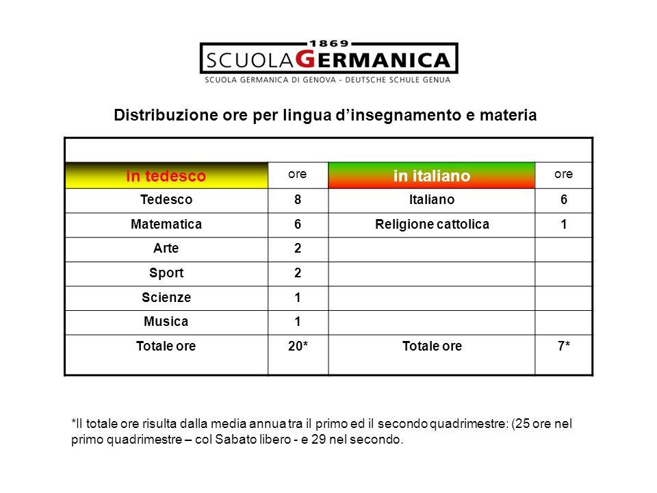 in tedesco ore in italiano ore Tedesco8Italiano6 Matematica6Religione cattolica1 Arte2 Sport2 Scienze1 Musica1 Totale ore20*Totale ore7* *Il totale or