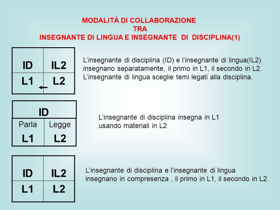 MODALITÀ DI COLLABORAZIONE TRA INSEGNANTE DI LINGUA E INSEGNANTE DI DISCIPLINA(1) IDIL2 L1L2 Linsegnante di disciplina (ID) e linsegnante di lingua(IL2) insegnano separatamente, il primo in L1, il secondo in L2.