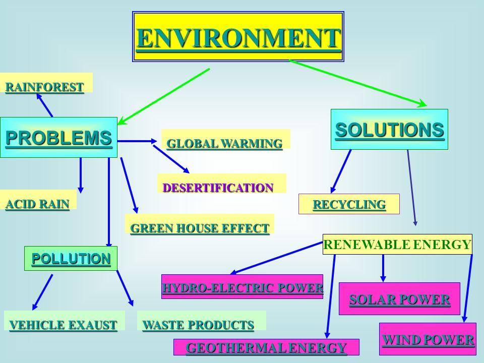 ENVIRONMENT PROBLEMS SOLUTIONS ACID RAIN ACID RAIN RAINFOREST DESERTIFICATION GREEN HOUSE EFFECT GREEN HOUSE EFFECT POLLUTION WASTE PRODUCTS WASTE PRODUCTS VEHICLE EXAUST VEHICLE EXAUST RECYCLING RENEWABLE ENERGY HYDRO-ELECTRIC POWER HYDRO-ELECTRIC POWER SOLAR POWER SOLAR POWER WIND POWER WIND POWER GEOTHERMAL ENERGY GEOTHERMAL ENERGY GLOBAL WARMING GLOBAL WARMING