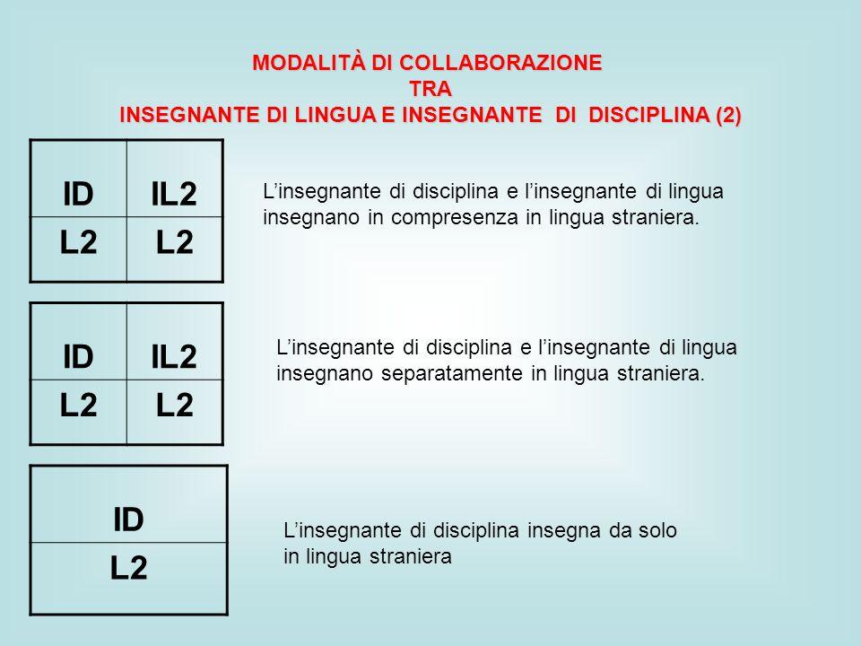 IDIL2 L2 MODALITÀ DI COLLABORAZIONE TRA INSEGNANTE DI LINGUA E INSEGNANTE DI DISCIPLINA (2) Linsegnante di disciplina e linsegnante di lingua insegnano in compresenza in lingua straniera.