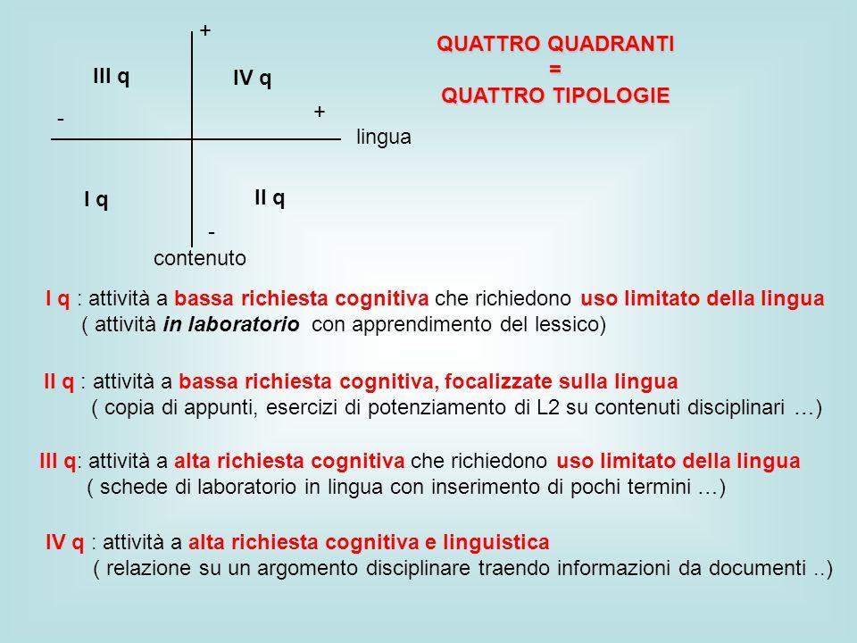 I q II q - + + - III q IV q QUATTRO QUADRANTI = QUATTRO TIPOLOGIE I q : attività a bassa richiesta cognitiva che richiedono uso limitato della lingua ( attività in laboratorio con apprendimento del lessico) II q : attività a bassa richiesta cognitiva, focalizzate sulla lingua ( copia di appunti, esercizi di potenziamento di L2 su contenuti disciplinari …) III q: attività a alta richiesta cognitiva che richiedono uso limitato della lingua ( schede di laboratorio in lingua con inserimento di pochi termini …) lingua contenuto IV q : attività a alta richiesta cognitiva e linguistica ( relazione su un argomento disciplinare traendo informazioni da documenti..)