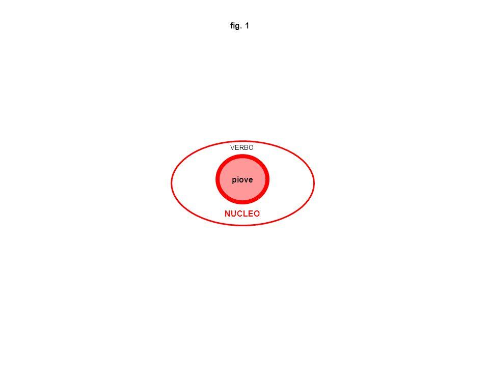 fig.2 VERBI PREDICATIVI MONOVALENTI (con solo argom.