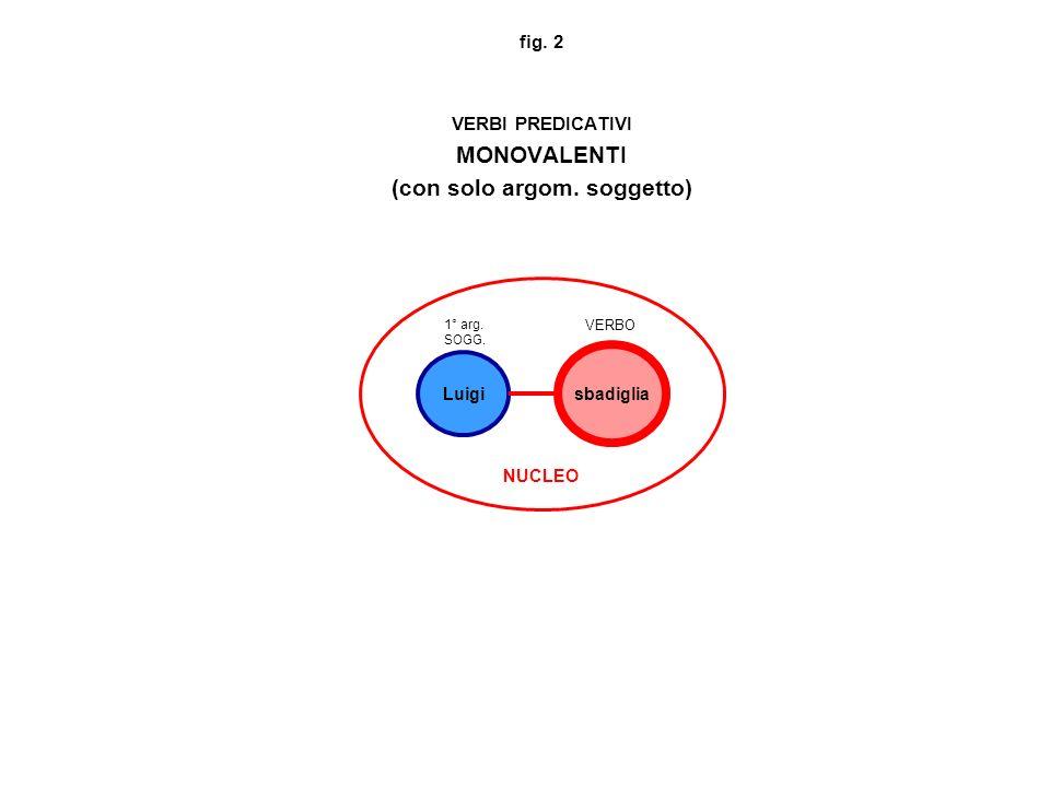 fig. 2 VERBI PREDICATIVI MONOVALENTI (con solo argom. soggetto) sbadiglia Luigi NUCLEO 1° arg. SOGG. VERBO