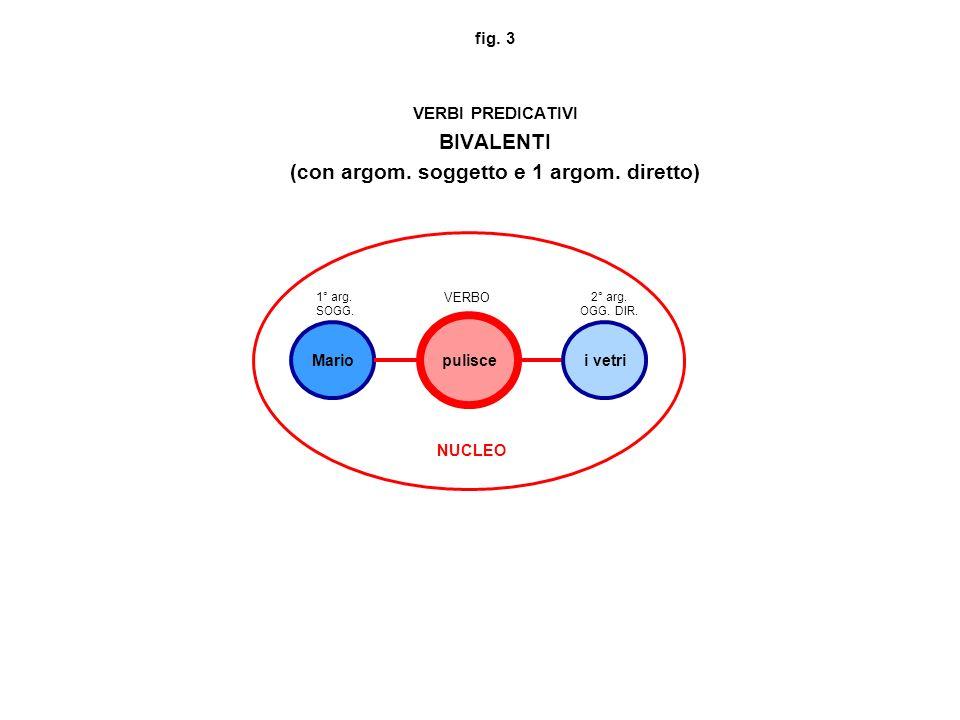 fig. 3 VERBI PREDICATIVI BIVALENTI (con argom. soggetto e 1 argom. diretto) pulisce Mario NUCLEO 1° arg. SOGG. VERBO i vetri 2° arg. OGG. DIR.