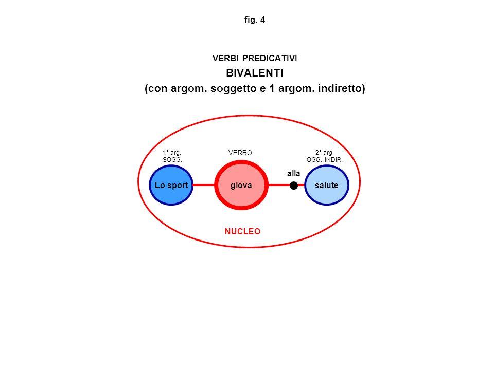 fig.5 VERBI PREDICATIVI TRIVALENTI (con argom. soggetto, 1 argom.