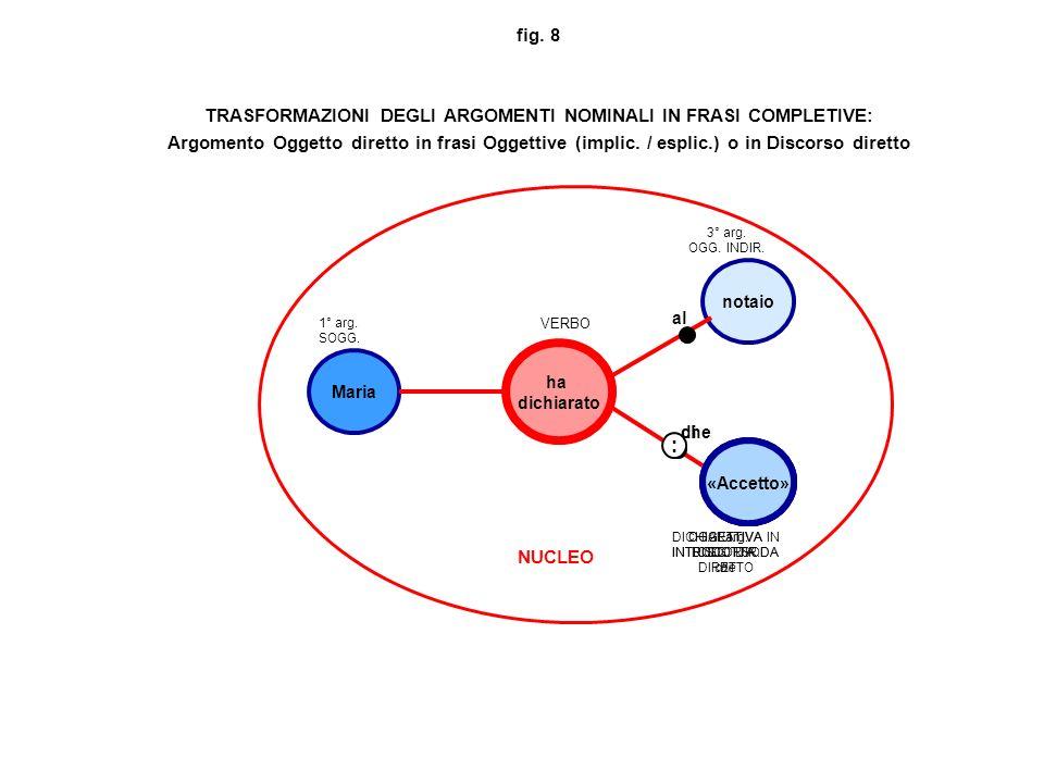 fig. 8 TRASFORMAZIONI DEGLI ARGOMENTI NOMINALI IN FRASI COMPLETIVE: Argomento Oggetto diretto in frasi Oggettive (implic. / esplic.) o in Discorso dir