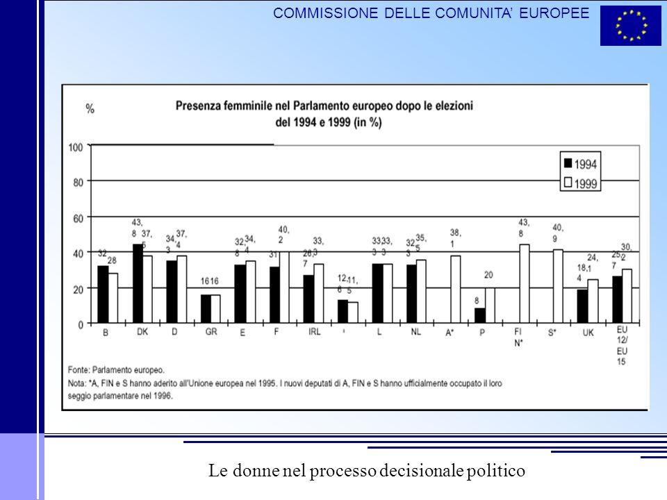 COMMISSIONE DELLE COMUNITA EUROPEE Le donne nel processo decisionale politico