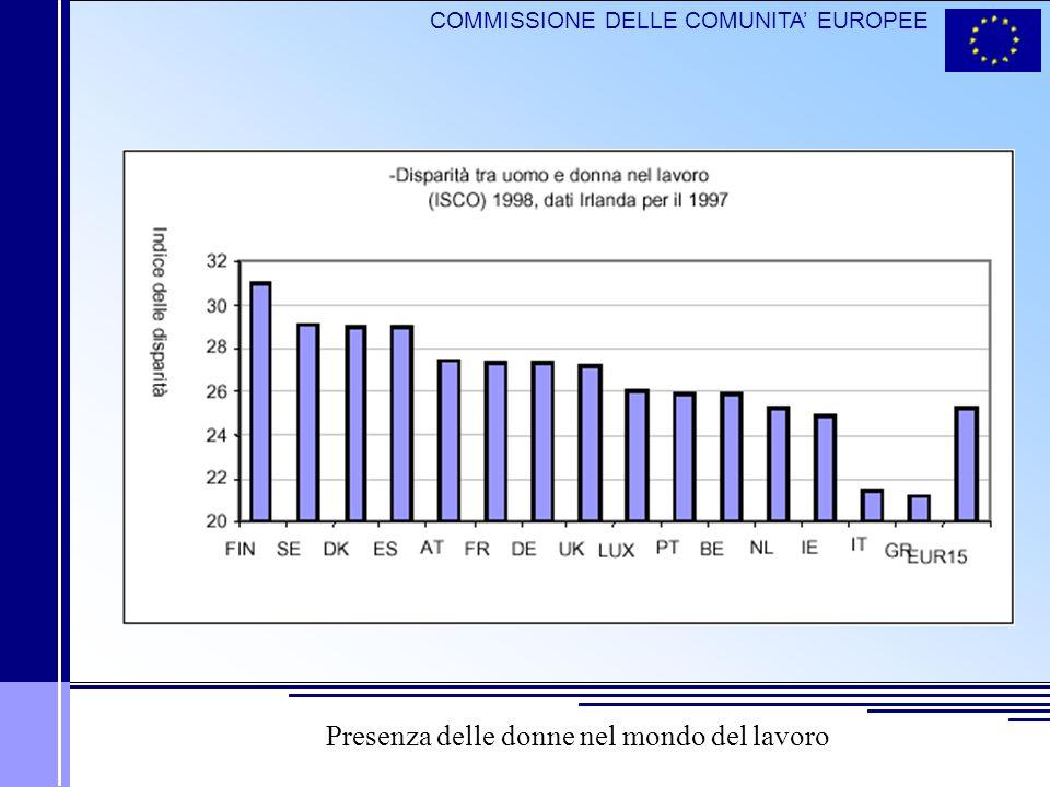 COMMISSIONE DELLE COMUNITA EUROPEE Presenza delle donne nel mondo del lavoro