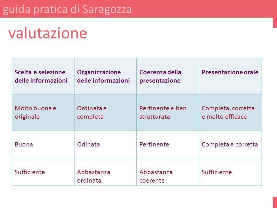 guida pratica di Saragozza valutazione Scelta e selezione delle informazioni Organizzazione delle informazioni Coerenza della presentazione Presentazi