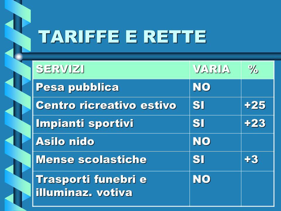 TARIFFE E RETTE SERVIZIVARIA % Pesa pubblica NO Centro ricreativo estivo SI+25 Impianti sportivi SI+23 Asilo nido NO Mense scolastiche SI+3 Trasporti funebri e illuminaz.