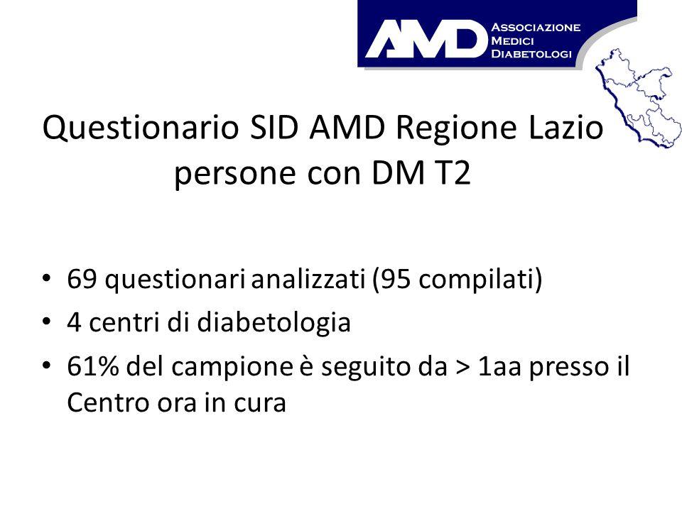 Questionario SID AMD Regione Lazio persone con DM T2 69 questionari analizzati (95 compilati) 4 centri di diabetologia 61% del campione è seguito da >