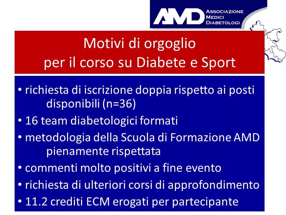 Motivi di orgoglio per il corso su Diabete e Sport richiesta di iscrizione doppia rispetto ai posti disponibili (n=36) 16 team diabetologici formati m