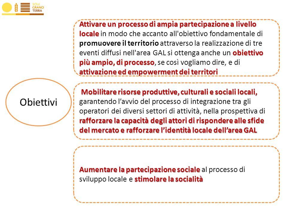Obiettivi Attivare un processo di ampia partecipazione a livello locale obiettivo più ampio, di processo attivazione ed empowerment dei territori Attivare un processo di ampia partecipazione a livello locale in modo che accanto all obiettivo fondamentale di promuovere il territorio attraverso la realizzazione di tre eventi diffusi nell area GAL si ottenga anche un obiettivo più ampio, di processo, se così vogliamo dire, e di attivazione ed empowerment dei territori Mobilitare risorse produttive, culturali e sociali locali, rafforzare la capacità degli attori di rispondere alle sfide del mercato e rafforzare lidentità locale dellarea GAL Mobilitare risorse produttive, culturali e sociali locali, garantendo lavvio del processo di integrazione tra gli operatori dei diversi settori di attività, nella prospettiva di rafforzare la capacità degli attori di rispondere alle sfide del mercato e rafforzare lidentità locale dellarea GAL Aumentare la partecipazione sociale stimolare la socialità Aumentare la partecipazione sociale al processo di sviluppo locale e stimolare la socialità