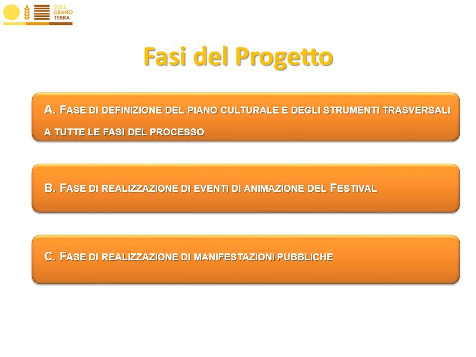 C. F ASE DI REALIZZAZIONE DI MANIFESTAZIONI PUBBLICHE A.