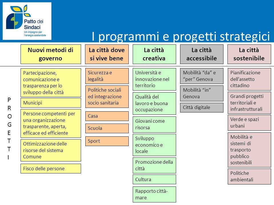 I programmi e progetti strategici Nuovi metodi di governo La città dove si vive bene La città creativa La città accessibile La città sostenibile Parte