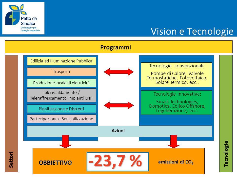 Vision e Tecnologie Edilizia ed Illuminazione Pubblica Settori Trasporti Produzione locale di elettricità Teleriscaldamento / Teleraffrescamento, impi