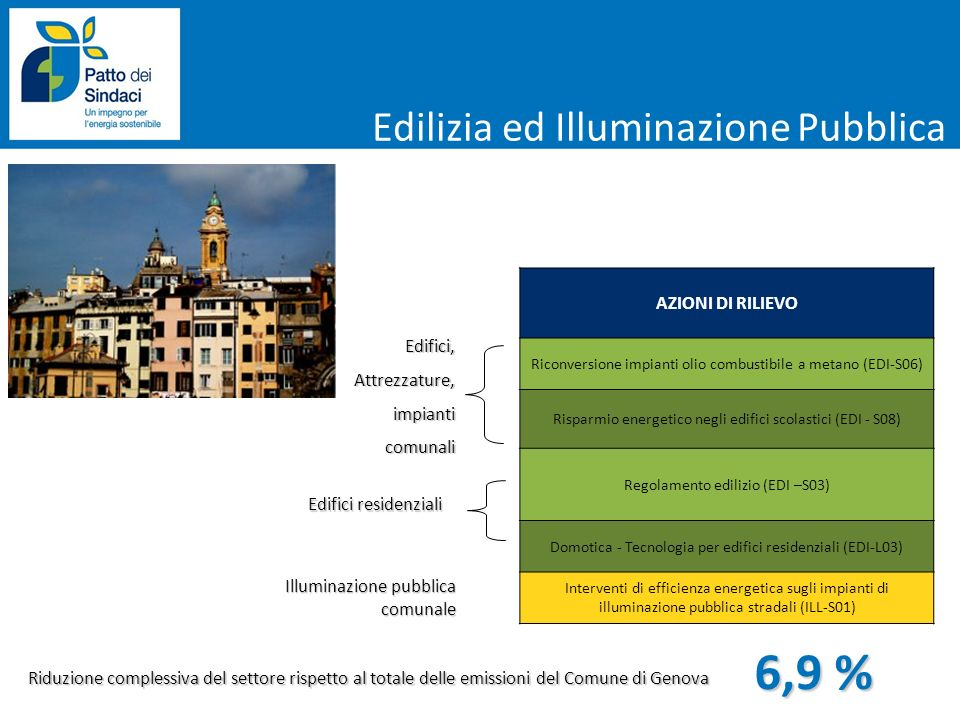 AZIONI DI RILIEVO Riconversione impianti olio combustibile a metano (EDI-S06) Risparmio energetico negli edifici scolastici (EDI - S08) Regolamento ed
