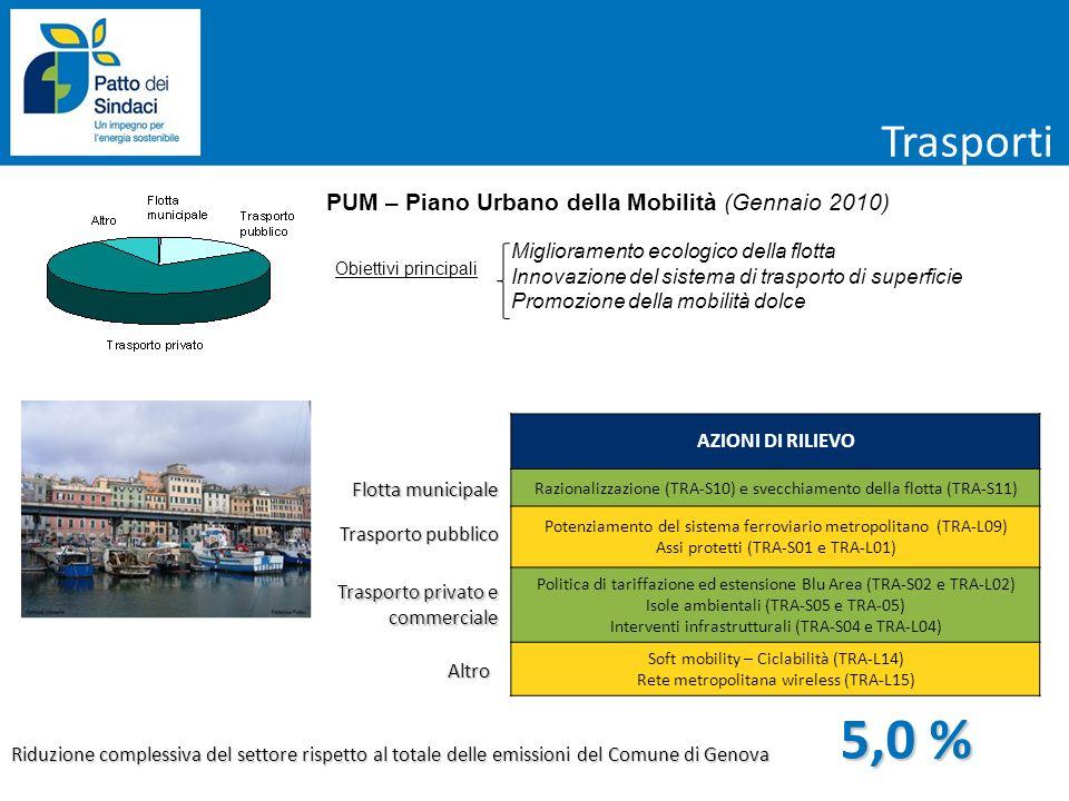 Flotta municipale PUM – Piano Urbano della Mobilità (Gennaio 2010) AZIONI DI RILIEVO Razionalizzazione (TRA-S10) e svecchiamento della flotta (TRA-S11