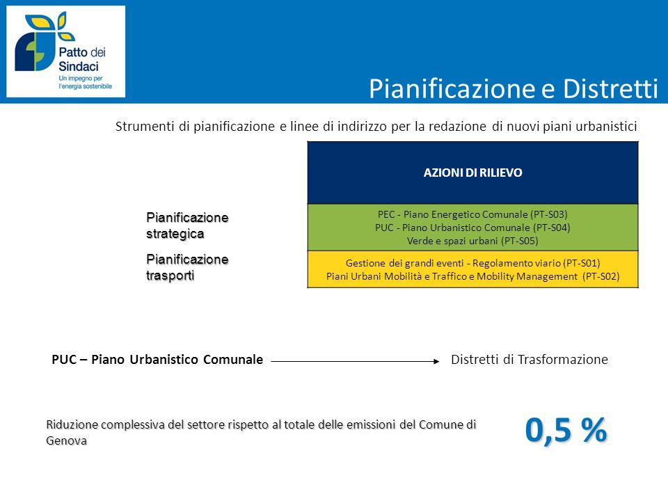 Pianificazione strategica Strumenti di pianificazione e linee di indirizzo per la redazione di nuovi piani urbanistici AZIONI DI RILIEVO PEC - Piano E