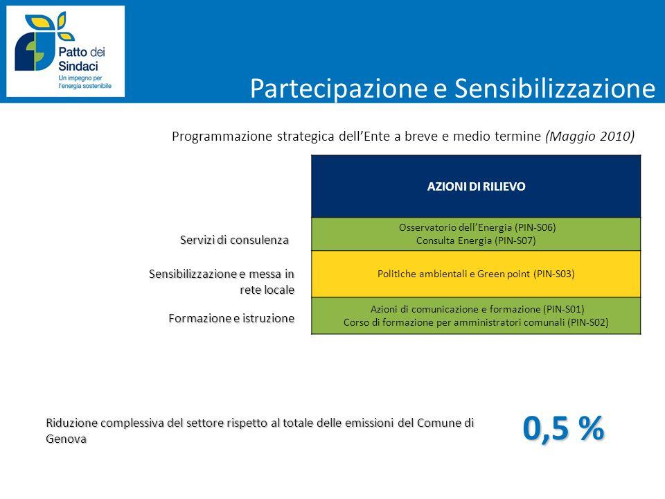 Servizi di consulenza Programmazione strategica dellEnte a breve e medio termine (Maggio 2010) AZIONI DI RILIEVO Osservatorio dellEnergia (PIN-S06) Co