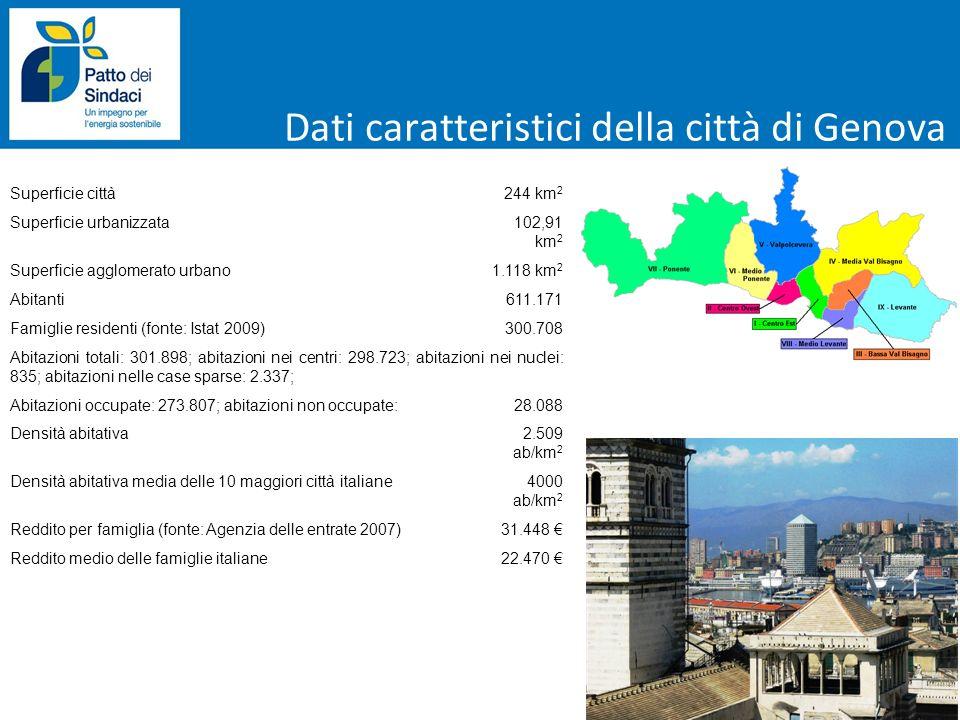 Ladesione al Patto dei Sindaci Il Comune di Genova ha aderito nel febbraio del 2009 al Patto dei Sindaci, liniziativa dellUnione Europea con lobiettivo di ridurre entro il 2020 di oltre il 20% le emissioni di CO 2.