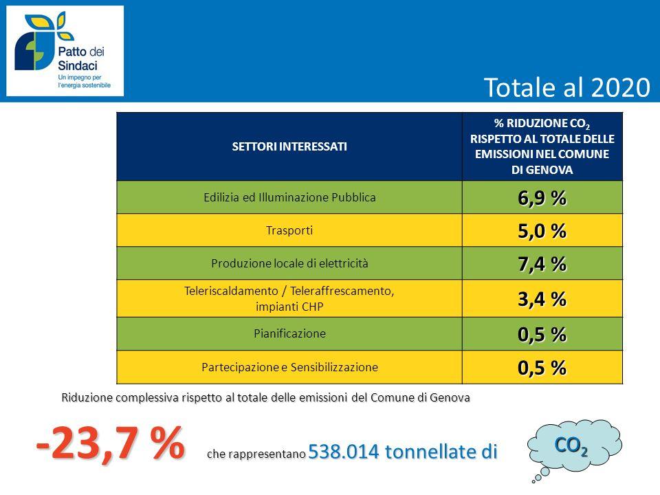 SETTORI INTERESSATI % RIDUZIONE CO 2 RISPETTO AL TOTALE DELLE EMISSIONI NEL COMUNE DI GENOVA Edilizia ed Illuminazione Pubblica 6,9 % Trasporti 5,0 %