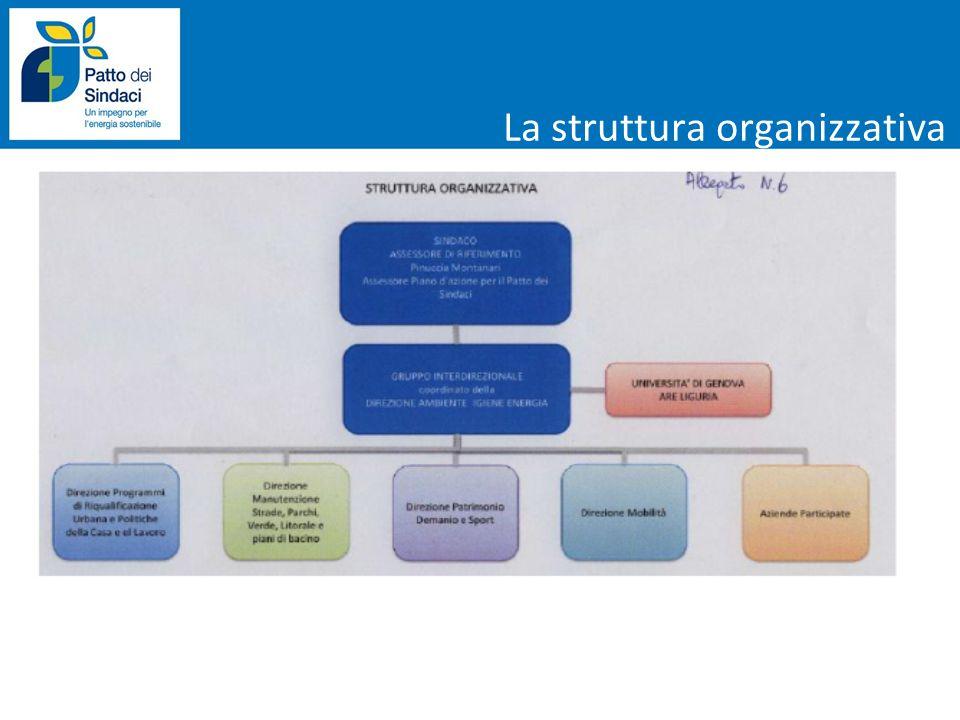 AZIONI DI RILIEVO Installazione di un parco eolico all interno del territorio del Comune di Genova (PEL-S10) Accordo con privati per lo sfruttamento delle superfici a tetto di proprietà comunale e non per l installazione di impianti fotovoltaici (PEL-S06 e PEL-L03) Incentivi all installazione di impianti di micro-cogenerazione verso edifici ospedalieri, strutture ricettive, centri commerciali e impianti sportivi (PEL - L08) Realizzazione di un impianto per il trattamento e recupero energetico della frazione residua degli RSU post raccolta differenziata (PEL - L01) 7,4 % Energia eolica Fotovoltaico Cogenerazione di energia elettrica e termica Biogas Riduzione complessiva del settore rispetto al totale delle emissioni del Comune di Genova Produzione locale di elettricità