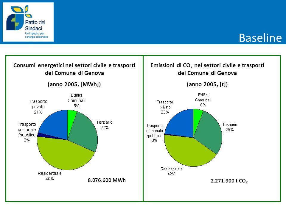 Baseline Consumi energetici nei settori civile e trasporti del Comune di Genova (anno 2005, [MWh]) Emissioni di CO 2 nei settori civile e trasporti de