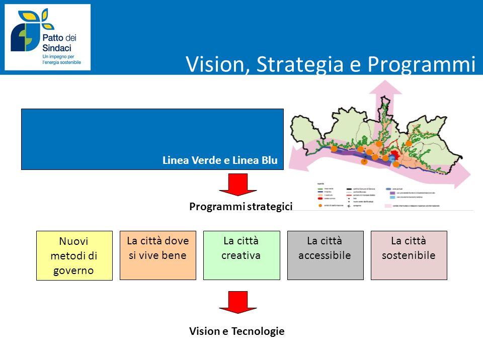 Vision, Strategia e Programmi Nuovi metodi di governo Programmi strategici La città dove si vive bene La città creativa La città accessibile La città
