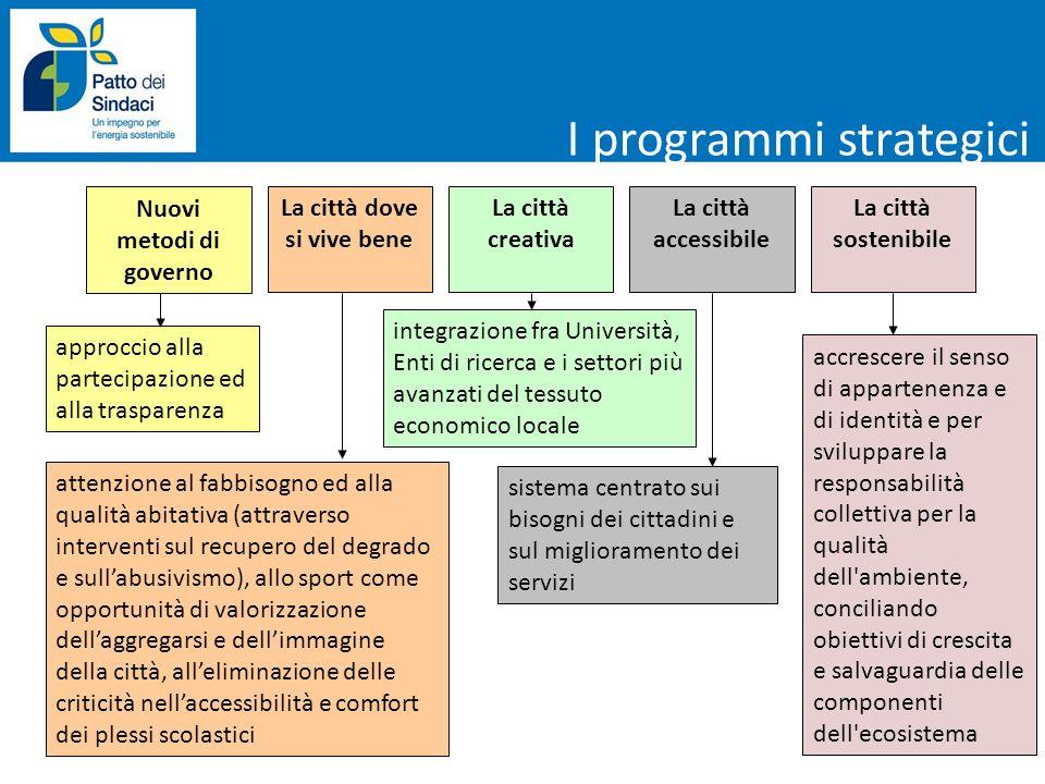 I programmi strategici Nuovi metodi di governo La città dove si vive bene La città creativa La città accessibile La città sostenibile approccio alla p