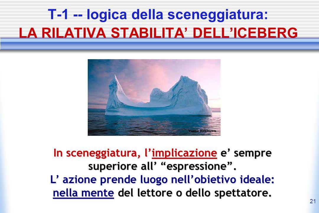 21 T-1 -- logica della sceneggiatura: LA RILATIVA STABILITA DELLICEBERG In sceneggiatura, limplicazione limplicazione e sempre superiore all espressio