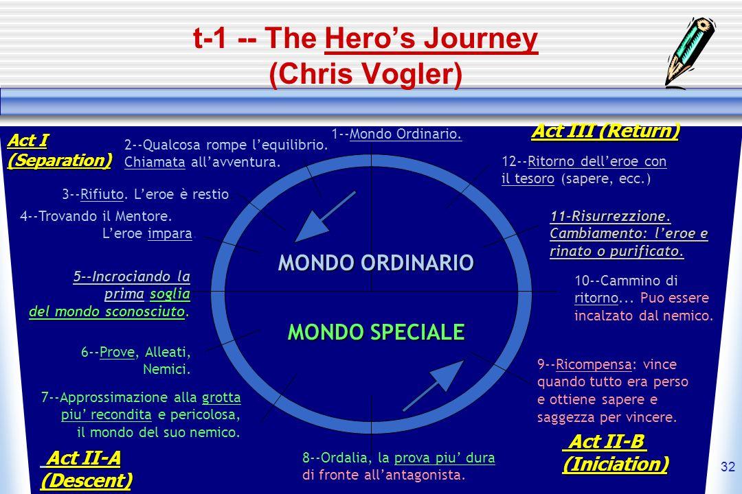 32 t-1 -- The Heros Journey (Chris Vogler) MONDO ORDINARIO MONDO SPECIALE 1--Mondo Ordinario. 2--Qualcosa rompe lequilibrio. Chiamata allavventura. 3-