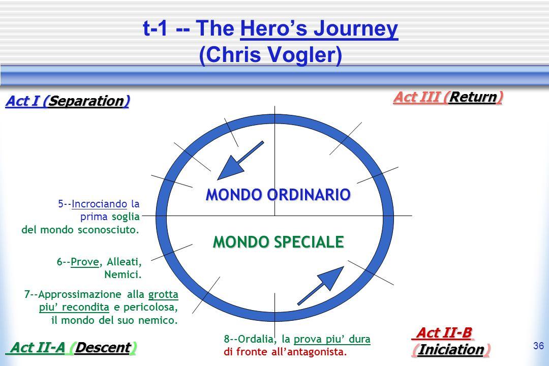36 t-1 -- The Heros Journey (Chris Vogler) MONDO ORDINARIO MONDO SPECIALE 5--Incrociando la prima soglia del mondo sconosciuto. 6--Prove, Alleati, Nem