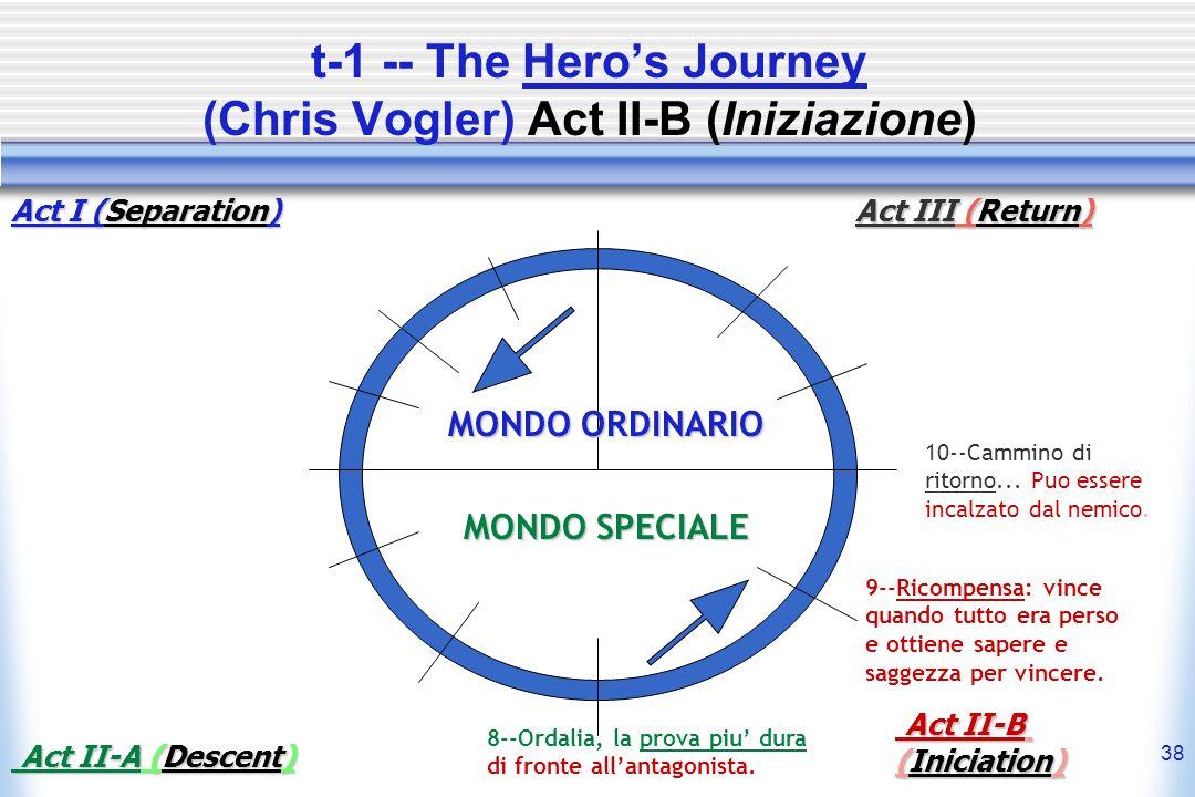 38 t-1 -- The Heros Journey (Chris Vogler) Act II-B (Iniziazione) MONDO ORDINARIO MONDO SPECIALE 8--Ordalia, la prova piu dura di fronte allantagonist