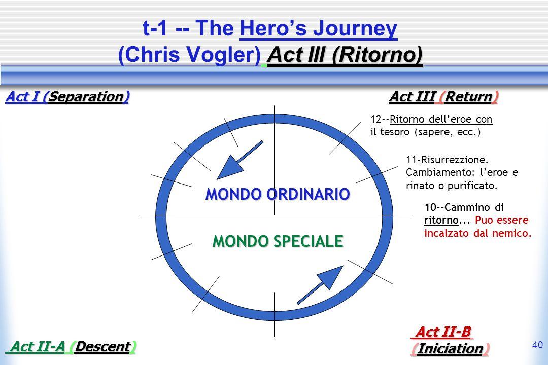 40 Act III (Ritorno) t-1 -- The Heros Journey (Chris Vogler) Act III (Ritorno) MONDO ORDINARIO MONDO SPECIALE 10--Cammino di ritorno... Puo essere inc