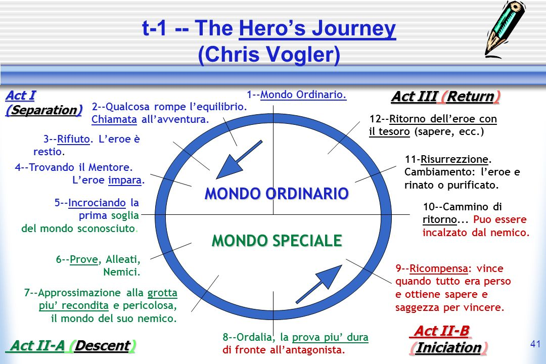 41 t-1 -- The Heros Journey (Chris Vogler) MONDO ORDINARIO MONDO SPECIALE 1--Mondo Ordinario. 2--Qualcosa rompe lequilibrio. Chiamata allavventura. 3-
