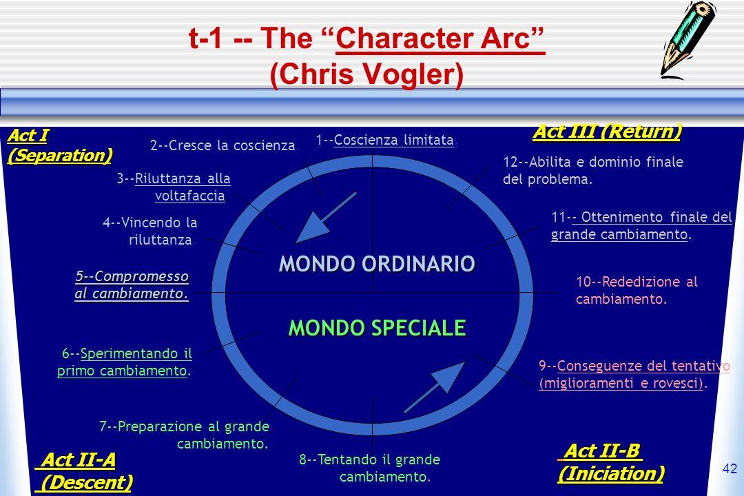 42 t-1 -- The Character Arc (Chris Vogler) MONDO ORDINARIO MONDO SPECIALE 1--Coscienza limitata. 2--Cresce la coscienza. 3--Riluttanza alla voltafacci