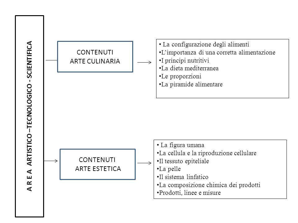 A R E A ARTISTICO –TECNOLOGICO - SCIENTIFICA La configurazione degli alimenti Limportanza di una corretta alimentazione I principi nutritivi La dieta