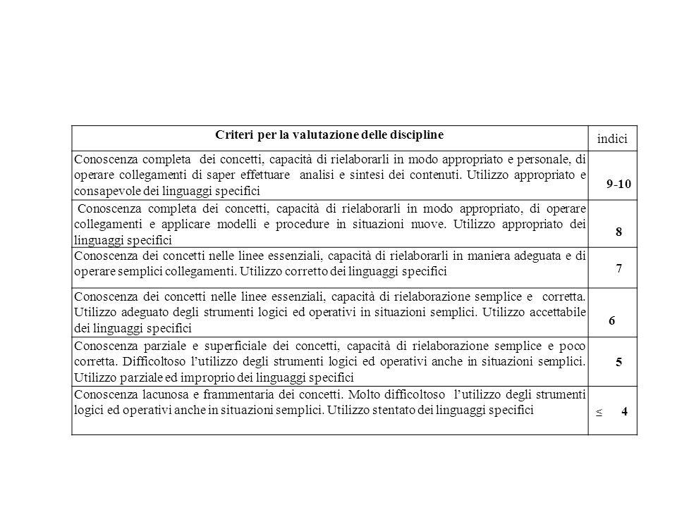 Criteri per la valutazione delle discipline indici Conoscenza completa dei concetti, capacità di rielaborarli in modo appropriato e personale, di oper