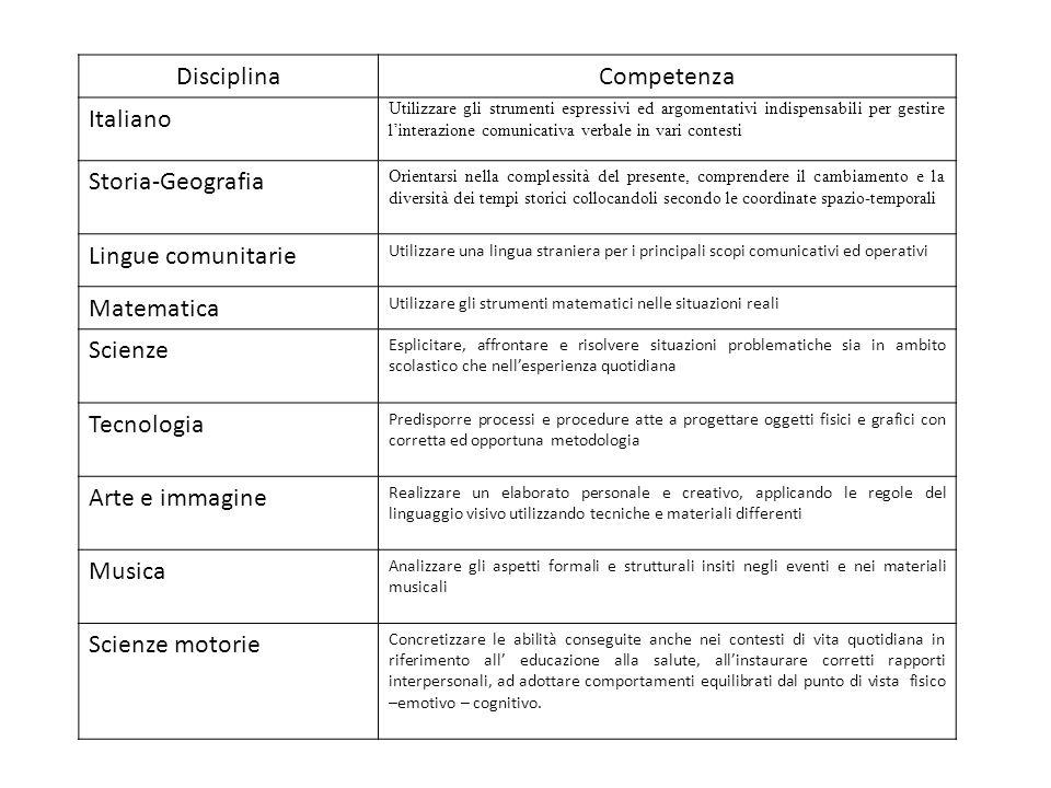 DisciplinaCompetenza Italiano Utilizzare gli strumenti espressivi ed argomentativi indispensabili per gestire linterazione comunicativa verbale in var