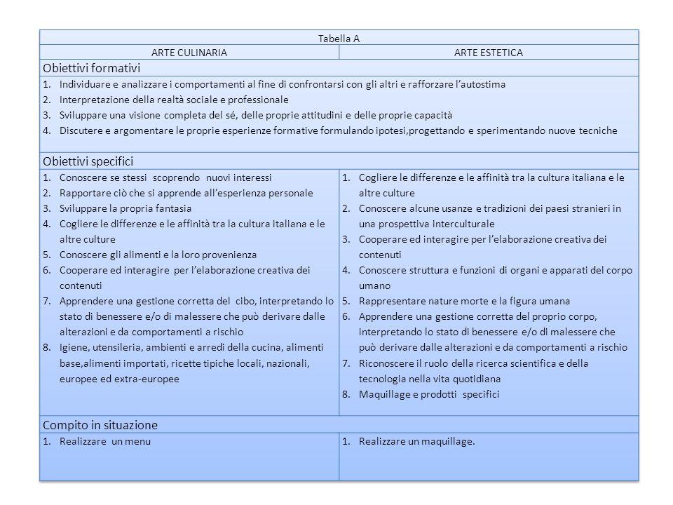 Criteri per la valutazione delle discipline indici Conoscenza completa dei concetti, capacità di rielaborarli in modo appropriato e personale, di operare collegamenti di saper effettuare analisi e sintesi dei contenuti.