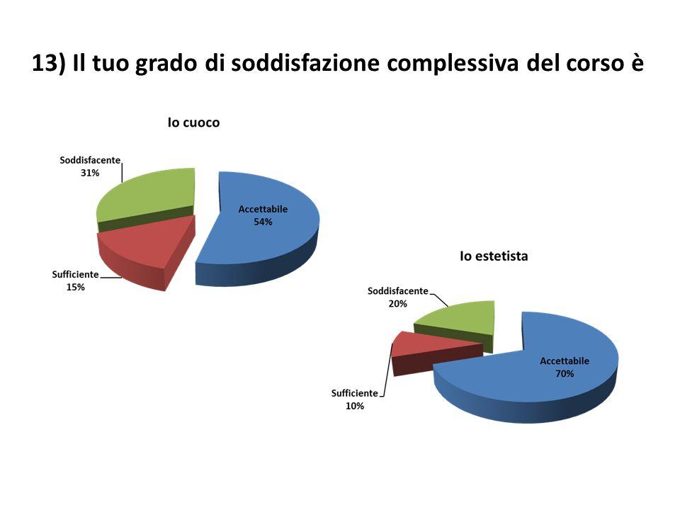 13) Il tuo grado di soddisfazione complessiva del corso è