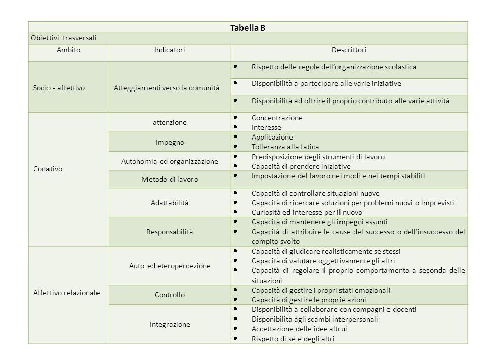 Tabella B Obiettivi trasversali AmbitoIndicatoriDescrittori Socio - affettivoAtteggiamenti verso la comunità Rispetto delle regole dellorganizzazione