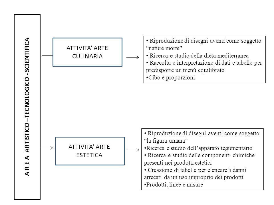 A R E A ARTISTICO –TECNOLOGICO - SCIENTIFICA Riproduzione di disegni aventi come soggetto nature morte Ricerca e studio della dieta mediterranea Racco
