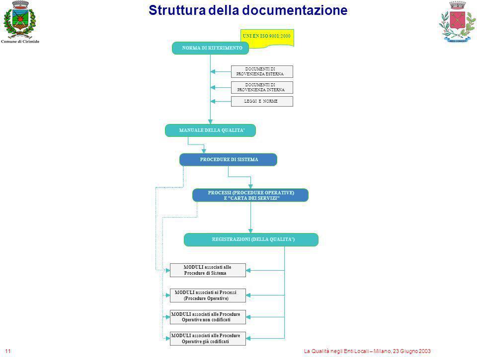 Struttura della documentazione La Qualità negli Enti Locali – Milano, 23 Giugno 200311