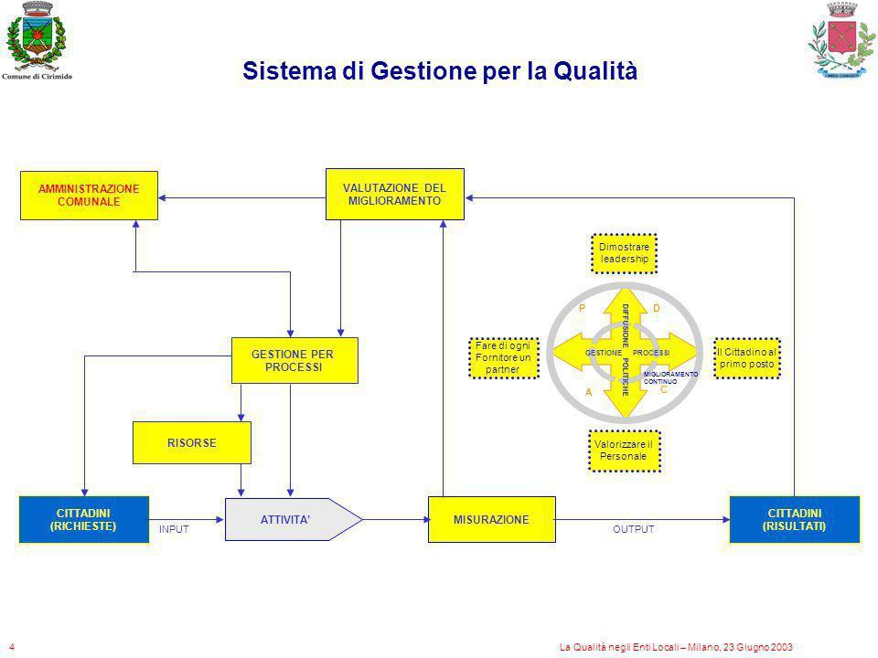 Sistema di Gestione per la Qualità MISURAZIONE CITTADINI (RISULTATI) CITTADINI (RICHIESTE) ATTIVITA GESTIONE PER PROCESSI AMMINISTRAZIONE COMUNALE VAL