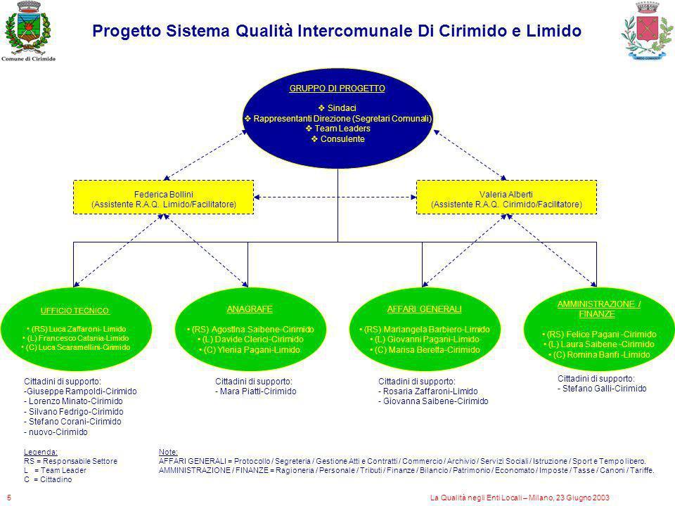 GRUPPO DI PROGETTO Sindaci Rappresentanti Direzione (Segretari Comunali) Team Leaders Consulente UFFICIO TECNICO (RS) Luca Zaffaroni- Limido (L) Franc