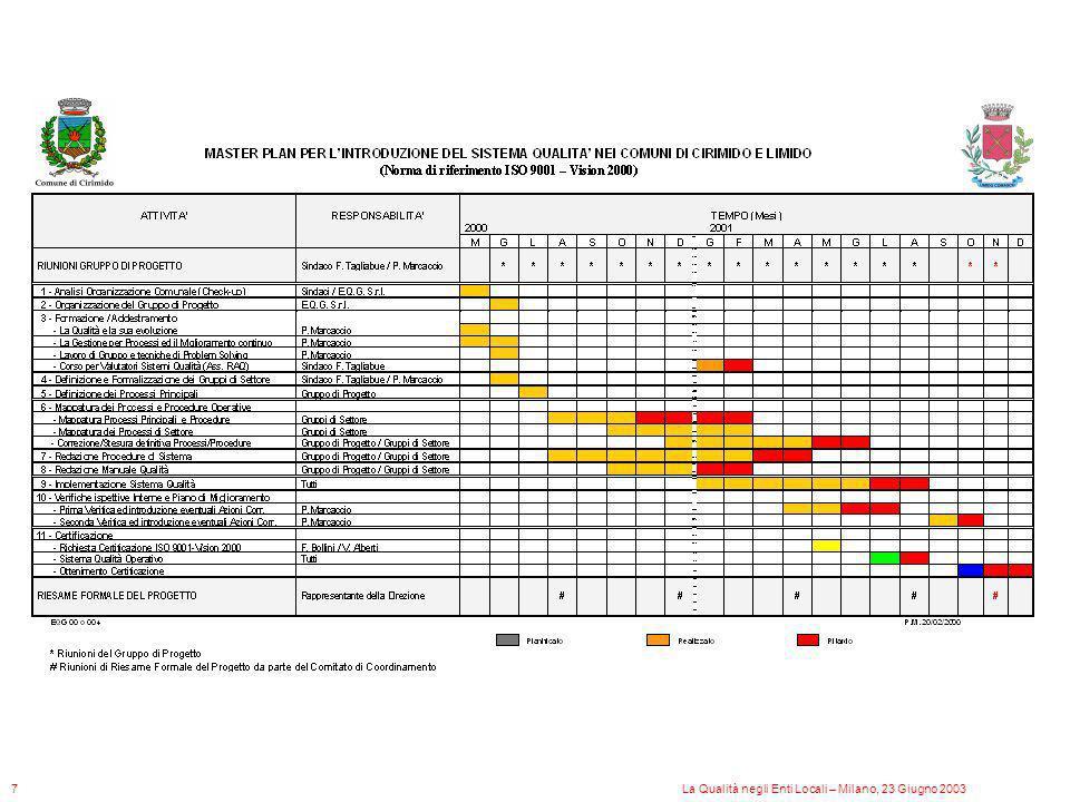 Organigramma Generale del Comune di Cirimido La Qualità negli Enti Locali – Milano, 23 Giugno 20038