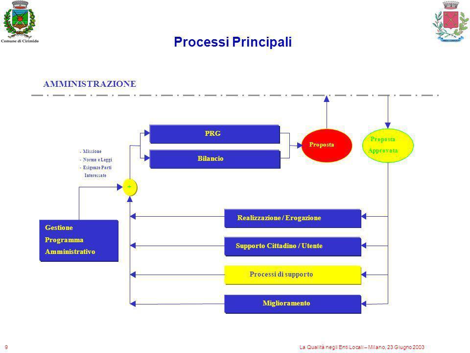 + Gestione Programma Amministrativo Realizzazione / Erogazione Bilancio AMMINISTRAZIONE Supporto Cittadino / Utente PRG Processi di supporto - Mission