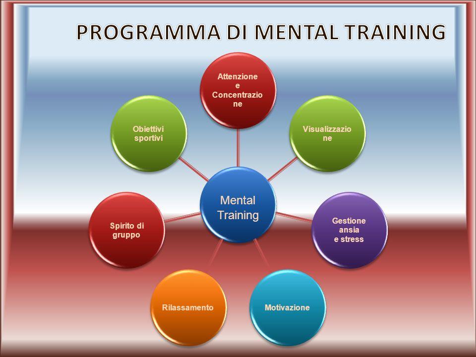 Atleta Allenatore Medico dello sport Psicologo dello sport Preparatore atletico